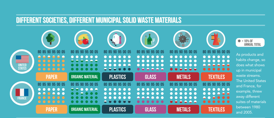 World o fWaste Infographic