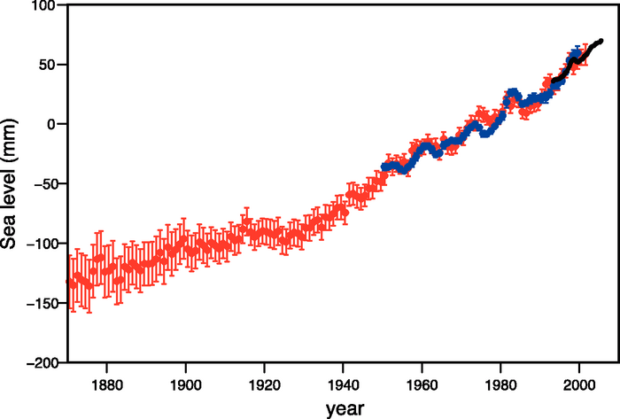 Tide gauges (red and blue) and satellite altimeters (black) have tracked rising sea levels for more than a century. (Source: IPCC)
