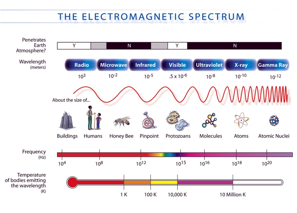 The electromagnetic spectrum includes radio wave, visible light, and x-rays. While electromagnetic radiation cannot travel far through water, it is used in many locating devices on the surface. Credit: NASA.