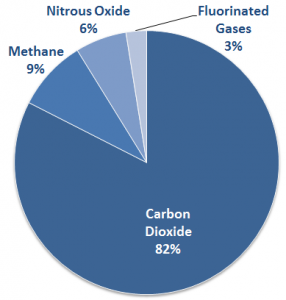 US Greenhouse Gas Emissions in 2012 (Source: EPA)