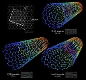 carbon nanotubes (Wikimedia Commons)