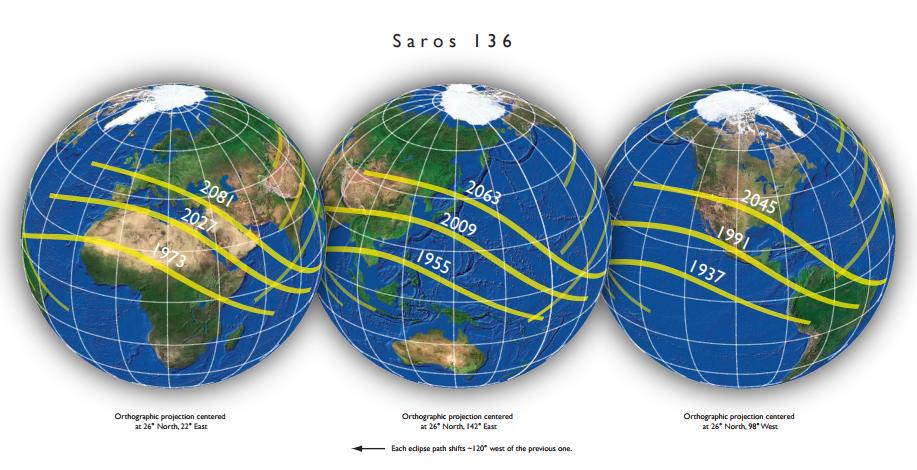 Saros cycle