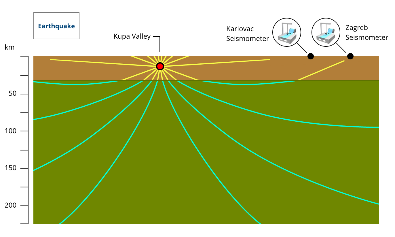 Earth Structure Science Visionlearning The Lithosphere Image Gallery For Inside Of Diagram Moho