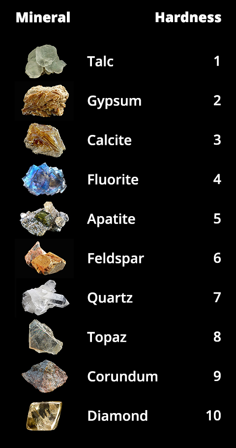 Properties of minerals earth science visionlearning for Mineral soil definition