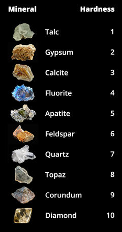 Mohs' scale of mineral hardness