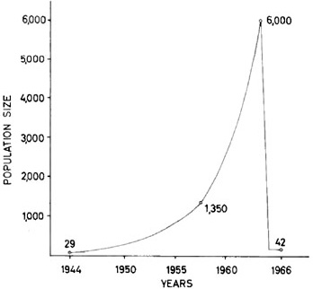 Graph of assumed population growth of the reindeer herd on St. Matthew Island