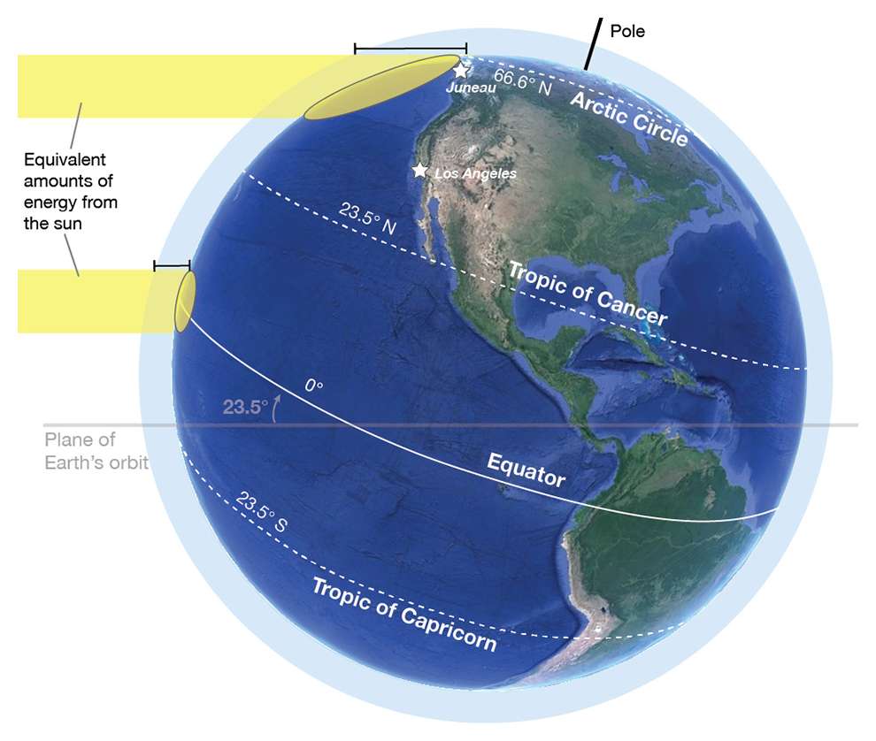 Factors that control regional climate earth science visionlearning diagram showing the same amount of sunlight hitting different latitudes earth gumiabroncs Gallery