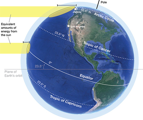 Diagram showing the same amount of sunlight hitting different latitudes Earth
