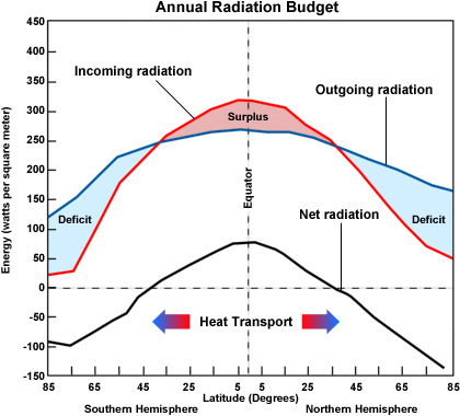 Graph showing how incoming radiation, or insolation, and outgoing radiation vary with latitude