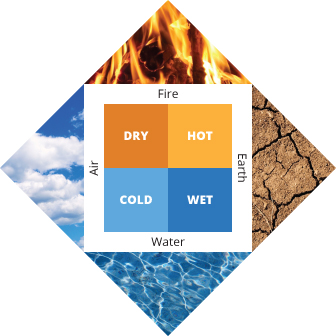 Four elements: fire, air, water, and earth