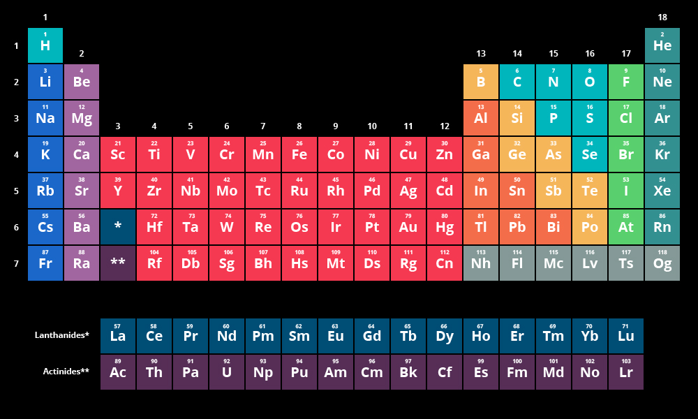 The periodic table of elements chemistry visionlearning for Periodic table no 52