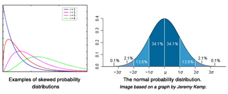 how to tell if a distribution is skewed