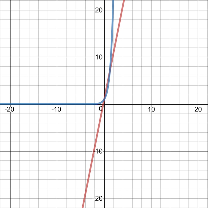 Exponential Equations In Science I Math In Science Visionlearning