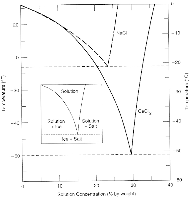 Wiring Diagram Database  Study The Following Phase Diagram