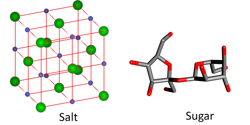 Chemical Properties Of Salt Nacl