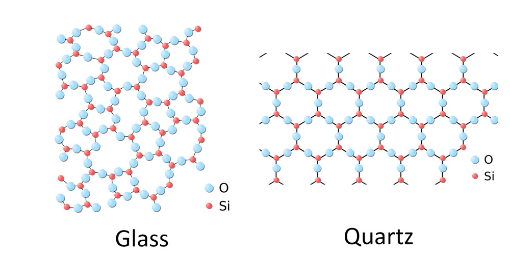 Properties of Solids | Chemistry | Visionlearning