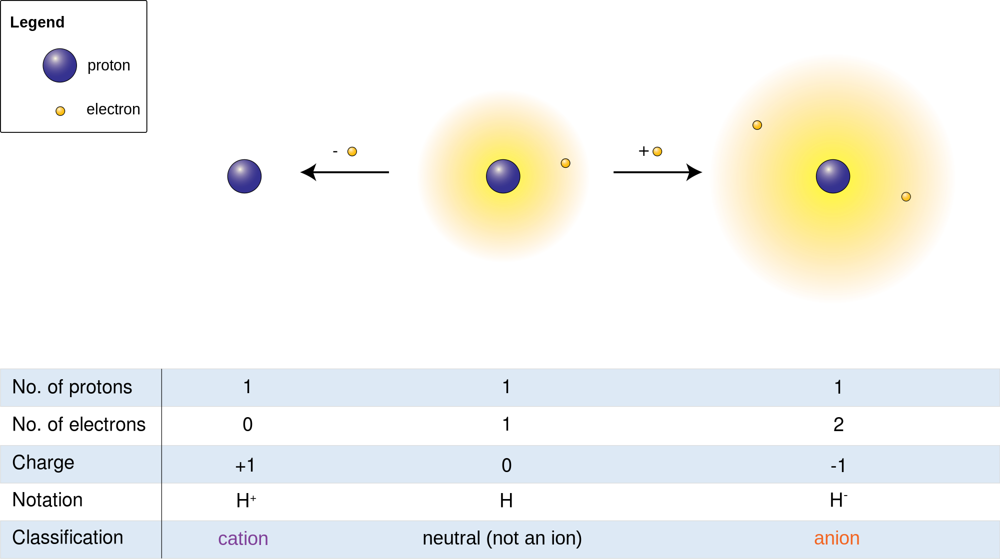 Atomic theory ii chemistry visionlearning cation and anion pooptronica