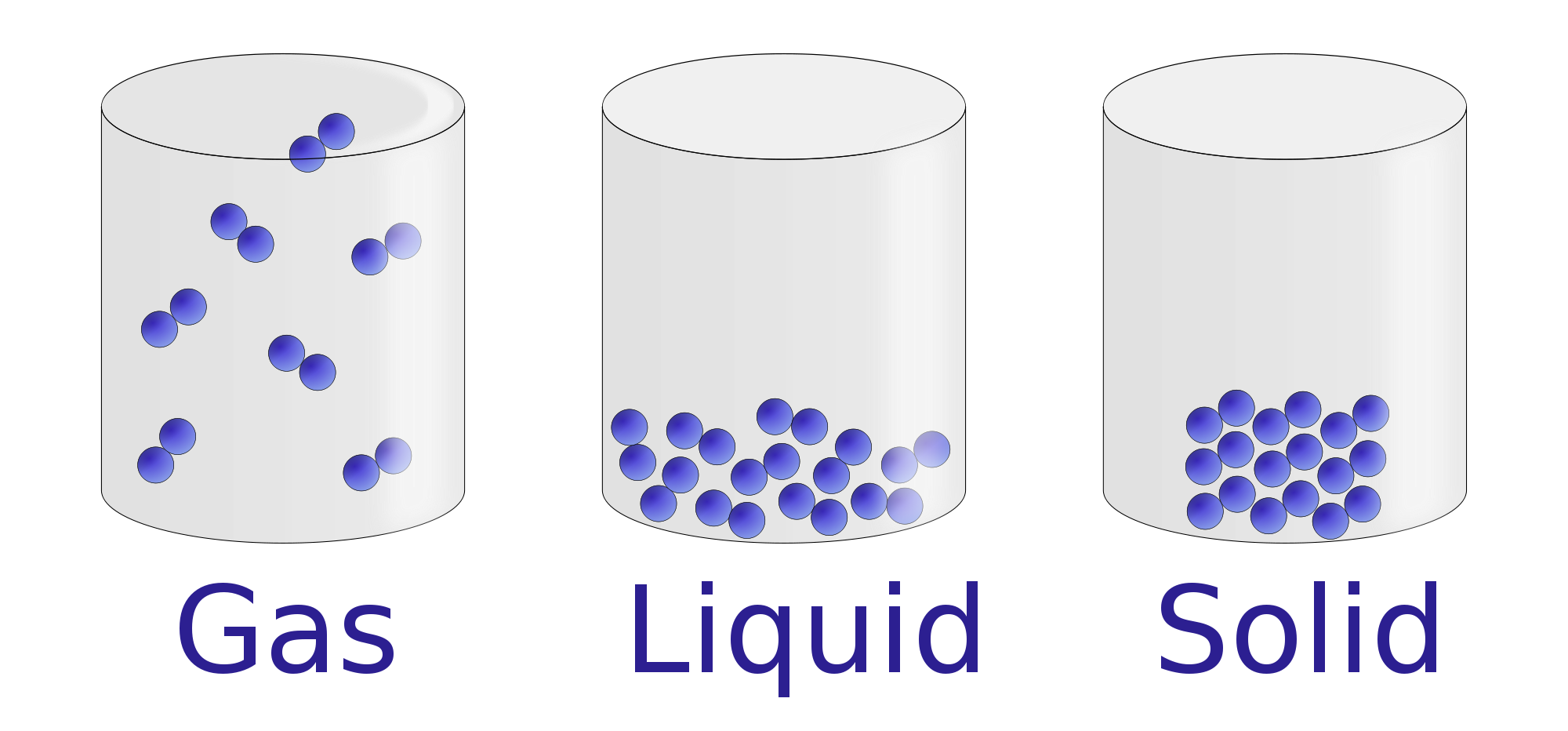 Properties Of Liquids Chemistry Visionlearning