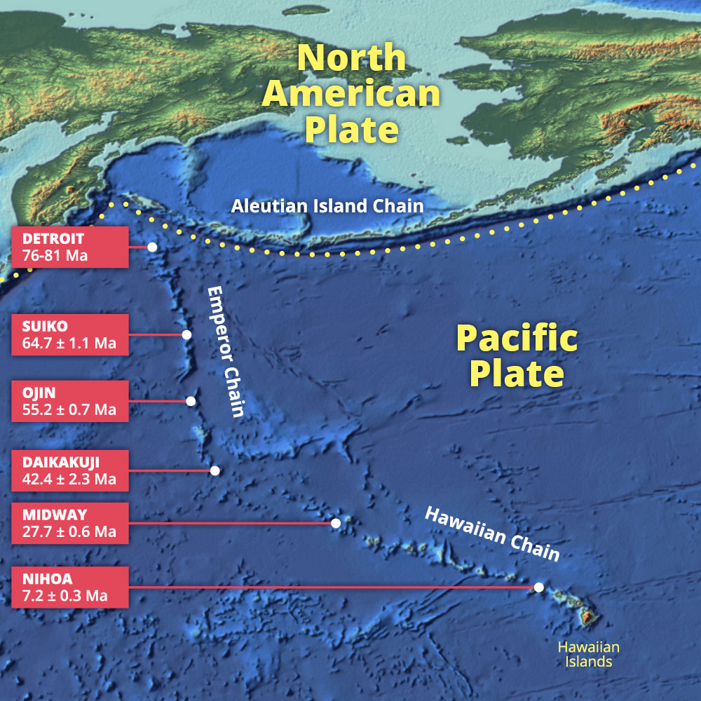 plates plate boundaries and driving forces earth science seamounts and volcanoes