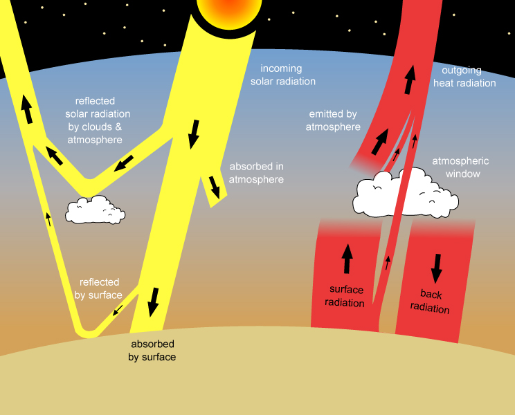 Factors that Control Earth's Temperature | Earth Science ...