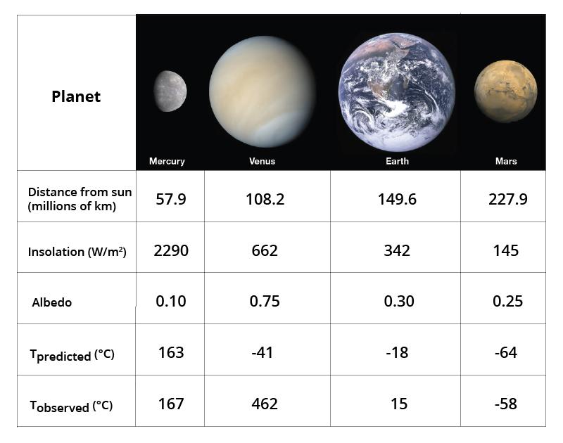 Factors that Control Earth's Temperature | Earth Science ...