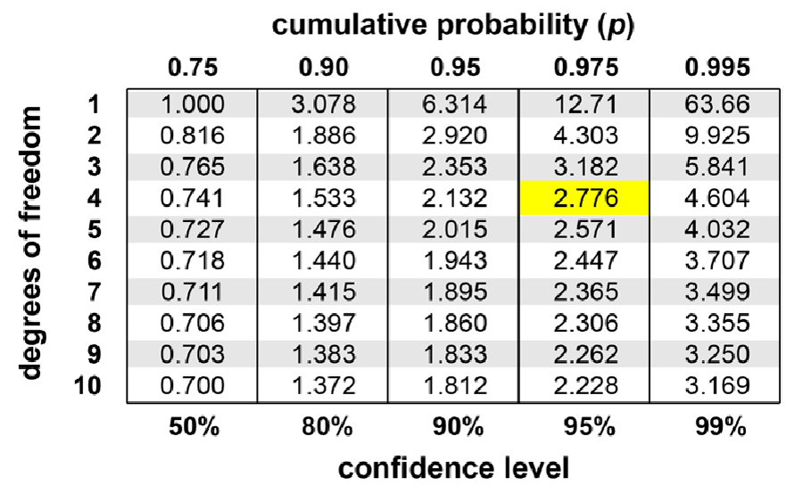 Confidence Intervals Math In Science Visionlearning