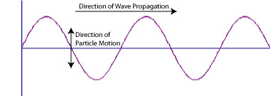 Waves and Wave Motion | Physics | Visionlearning