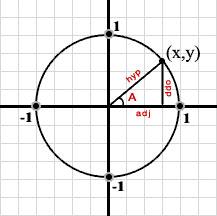 Las Matemáticas en el Movimiento de las Ondas | Math in Science ...