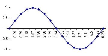 Las matemticas en el movimiento de las ondas math in science sine graph ccuart Images