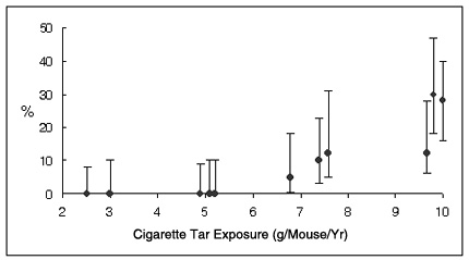 Cigarette exposure graph