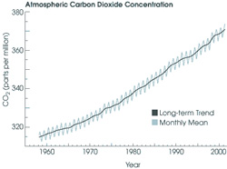 keeling curve small