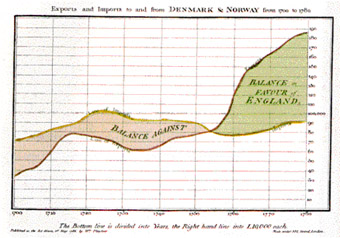 William Playfair's graph