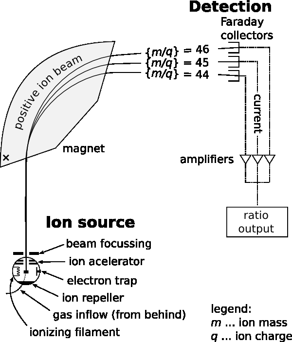 Mass Spectrometer diagram