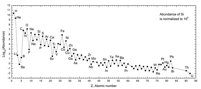 Cosmic abundances of elements