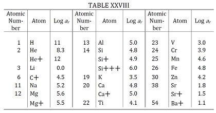 Cecilia Payne Table