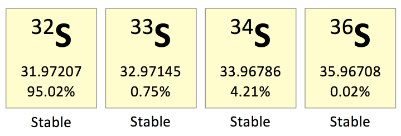 Stable isotopes of sulfur