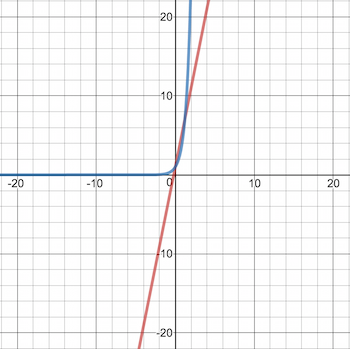 Linear equations graphed