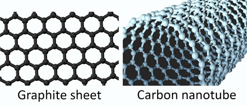Carbon sheet and tube