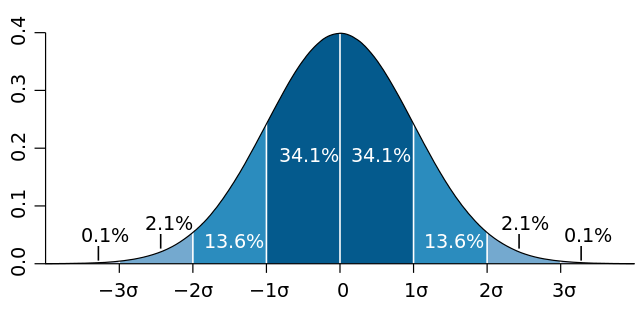 Normal distribution curve