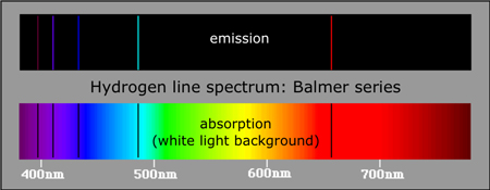 Hydrogen absorption and emission spectra