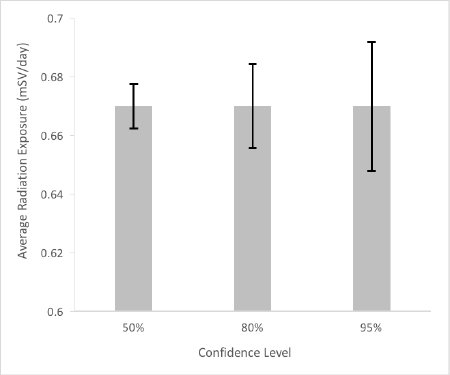 confidence intervals sample