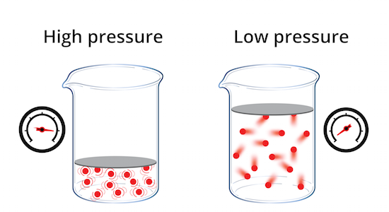High pressure vs. low pressure in real gases