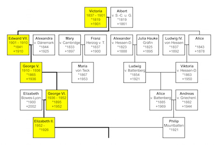 prince philip family tree related keywords prince philip
