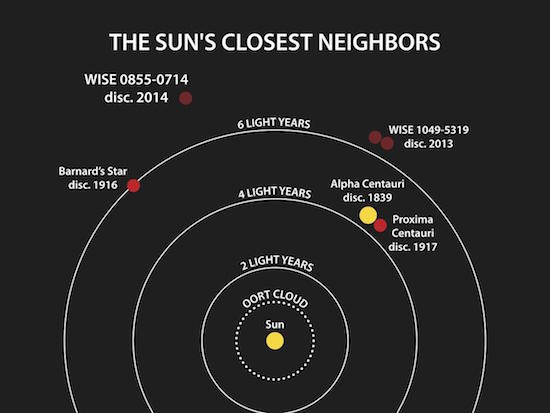 Sun's closest neighbors