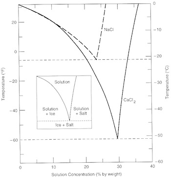 Salt water phase diagram