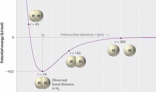 Chemical Bonding   Chemistry   Visionlearning