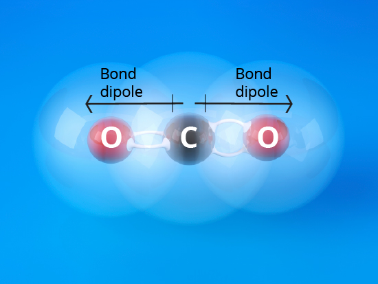 CO2 dipole