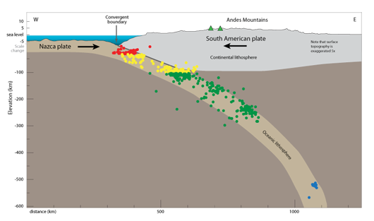 cross section of South American subduction zone